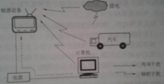 电磁兼容的基本概念和术语